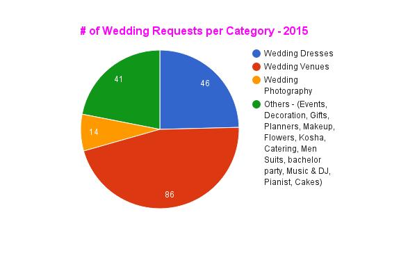 Wedding-enquiries
