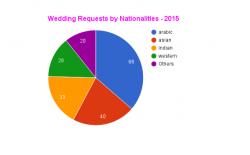 wedding nationality